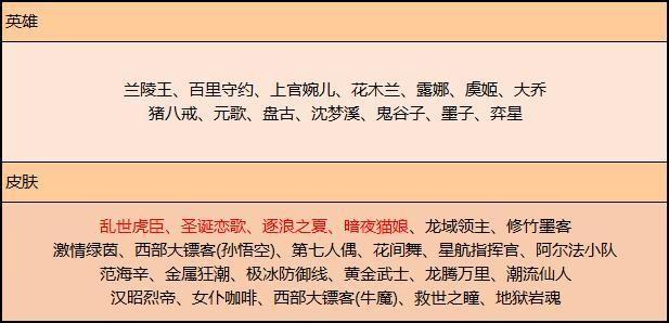 王者荣耀:新赛季活动预告,积分夺宝折扣,碎片商店更新