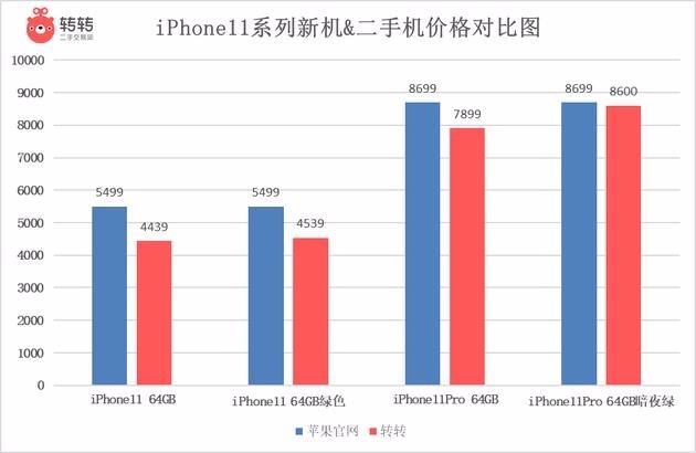 二手iPhone 11跌至4439元 旧款iPhone XS还涨价了